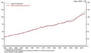 tfow-labor-productivity-chart